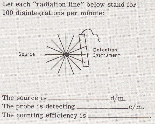 Probe With Radiations Reaching It Only