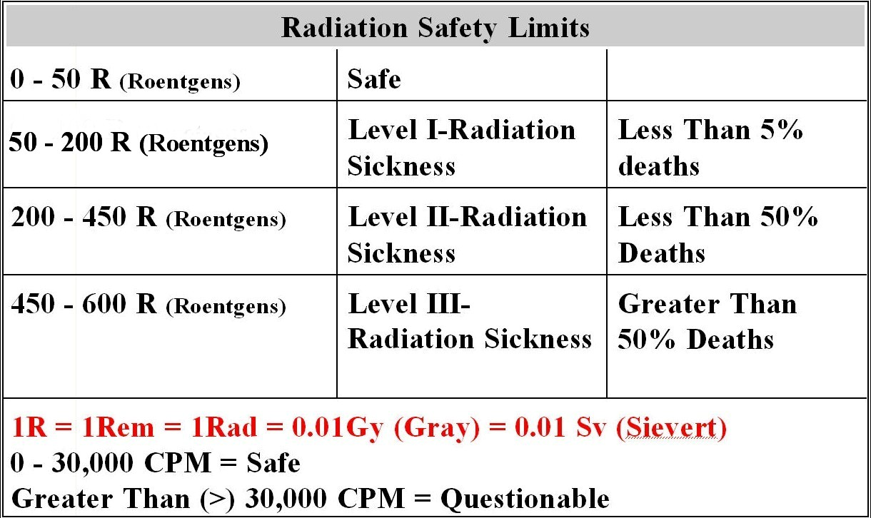 Radiation Safety Limits