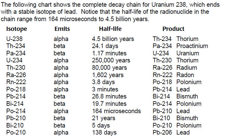 Uranium 238 Breakdown To Lead