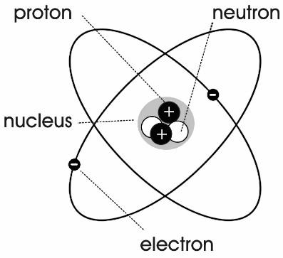 Radiation ionization helium atom ccuart Choice Image