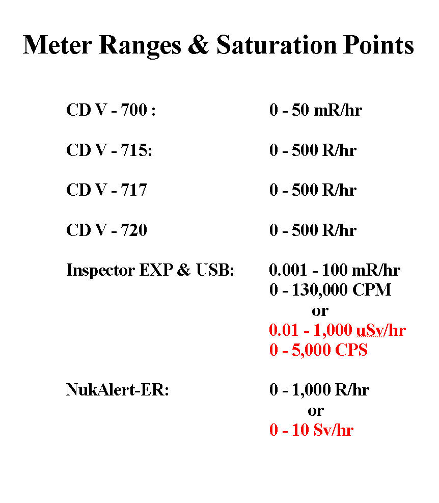 Meter Ranges & Saturation Points!