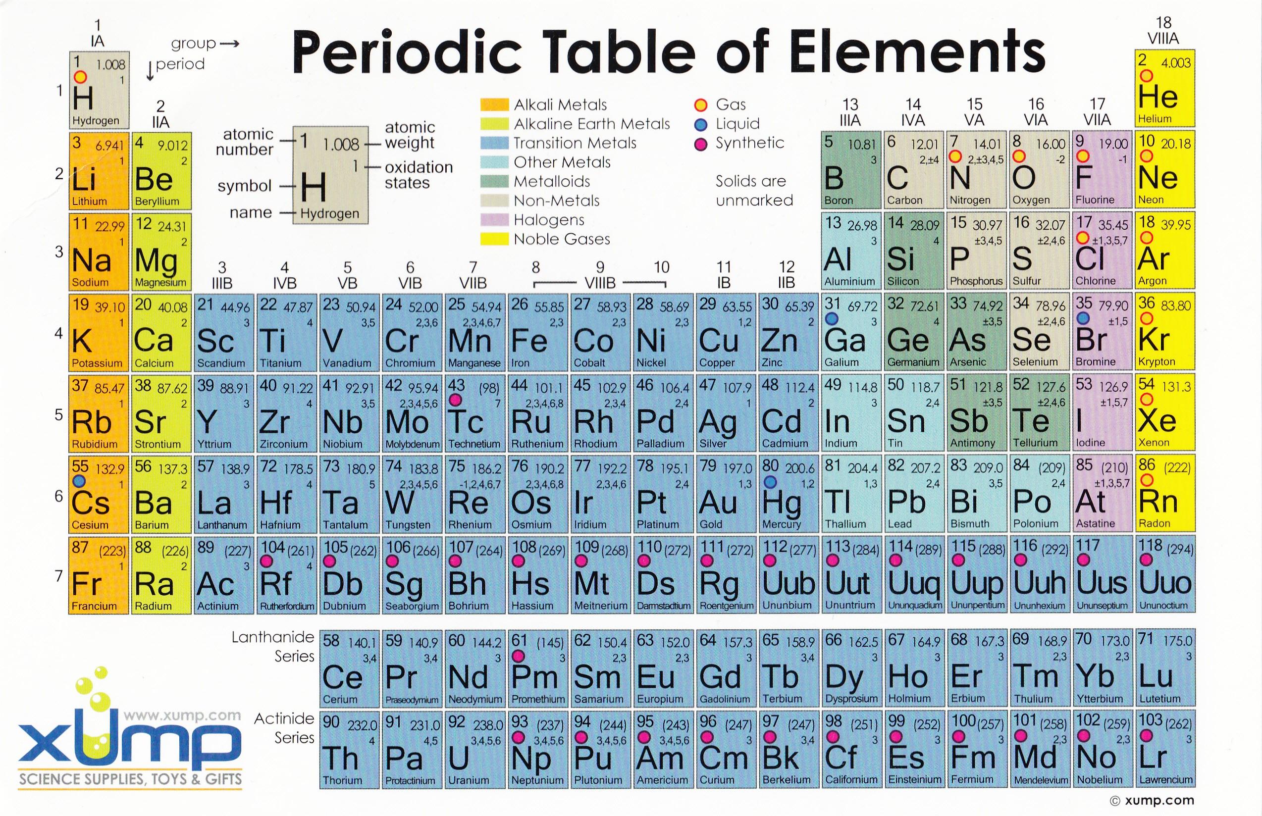 Radiation ionization periodic chart urtaz Images