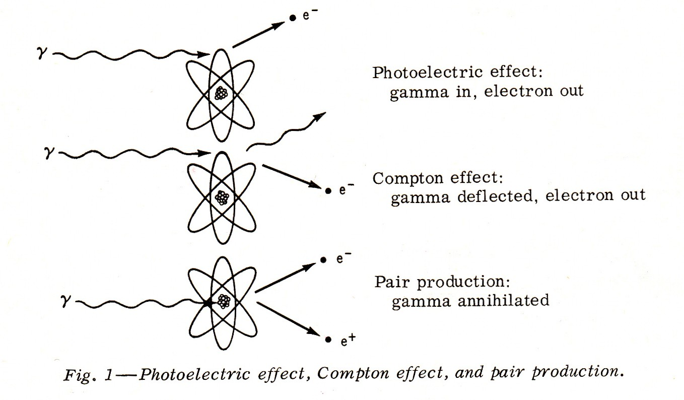 Photoelectric Effect_Compton Effect_Pair Production